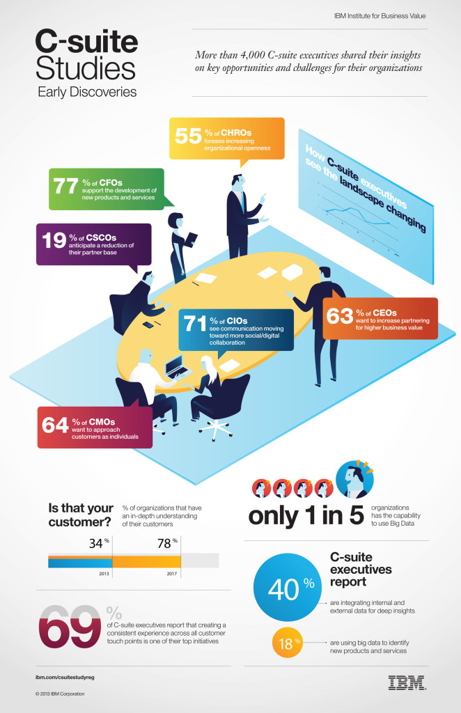 C-Suite-Infography_1