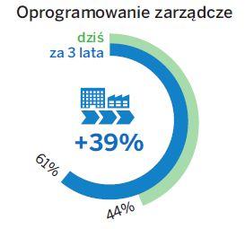 Skala wykorzystania systemów wspierających zarządzanie dziś i za trzy lata. Źródło: SAP Polska