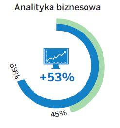 Skala wykorzystania systemów analityki biznesowej dziś i za trzy lata. Źródło: SAP Polska