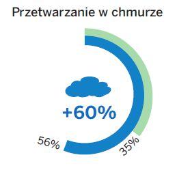 Skala wykorzystania rozwiązań w chmurze dziś i za trzy lata. Źródło: SAP Polska