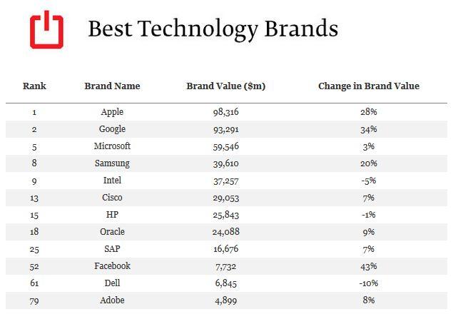 Marki technologiczne w zestawieniu Best Global Brands 2013.