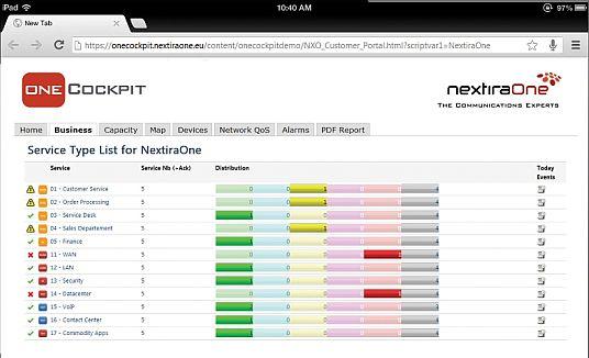 NextiraOne wprowadza narzędzie do wczesnego wykrywania problemów z infrastrukturą