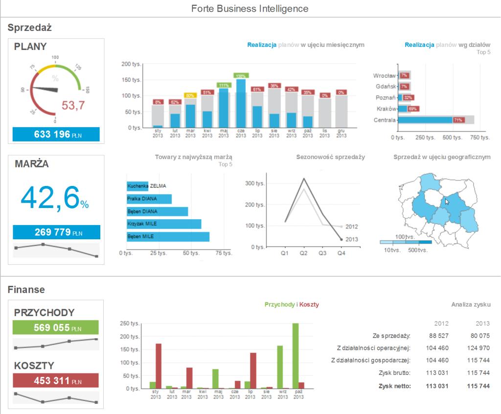 Przykładowy kokpit menedżerski systemu Forte Business Intelligence. Źródło: Sage