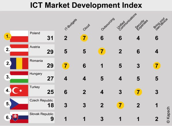 ICT Market Development Matrix Źródło: Kapsch