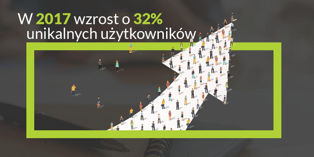 Serwis itwiz.pl – wzrost o 32% uu