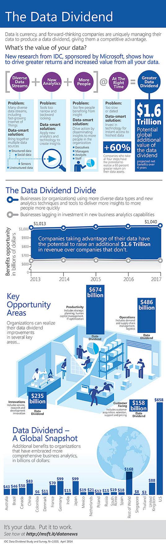 Microsoft_SQL_infografika_The_data_dividend