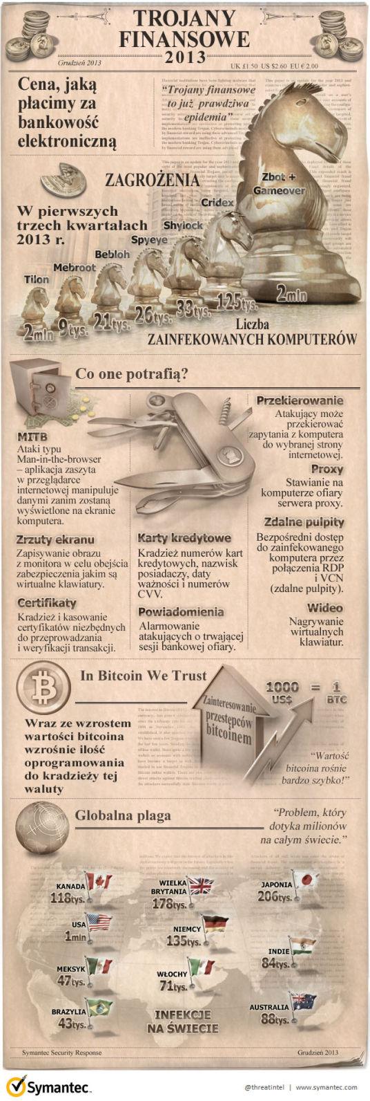 trojany_finansowe