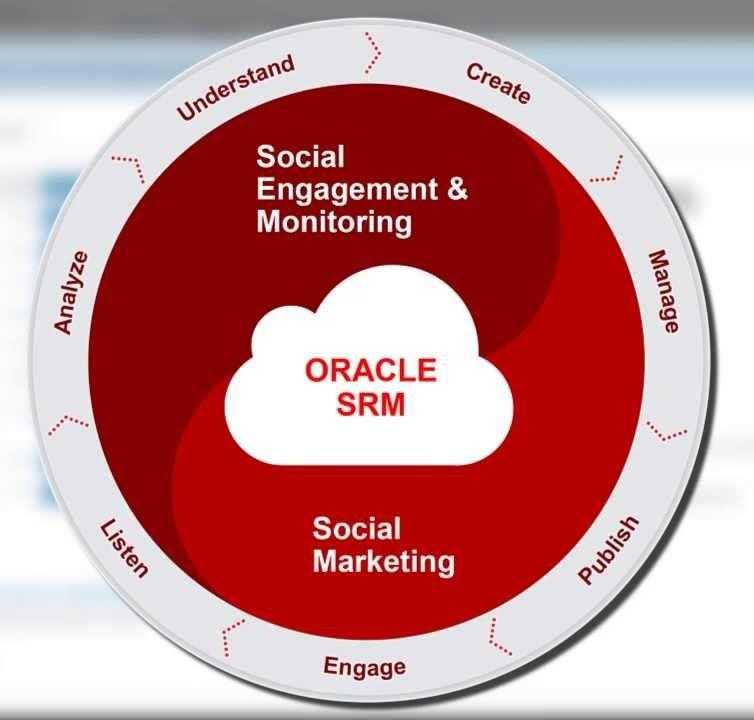 Usługa Oracle Social Cloud z obsługą języka polskiego