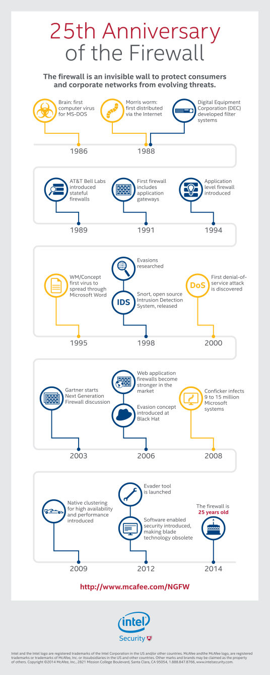 history of the firewall infographic_general_v22