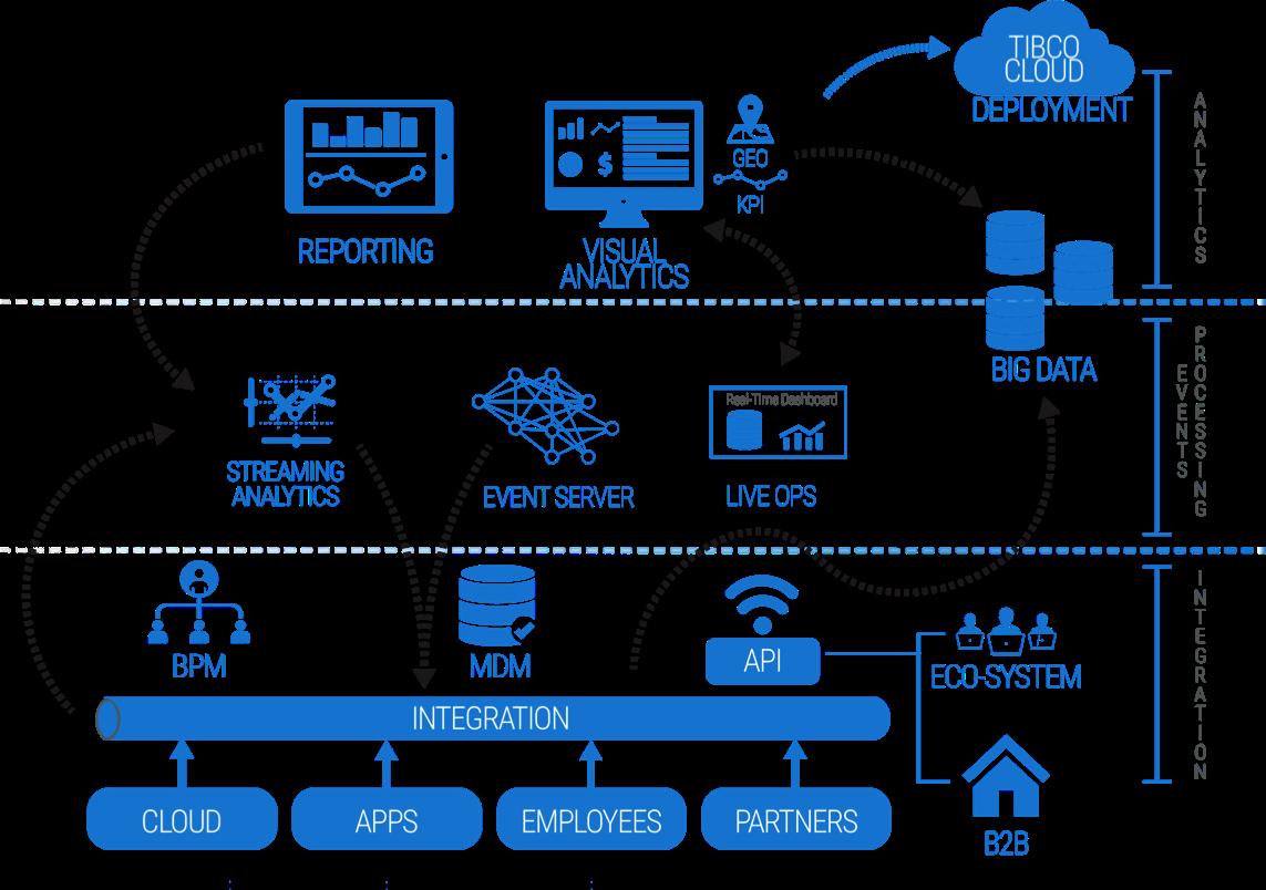 FastDataPlatform