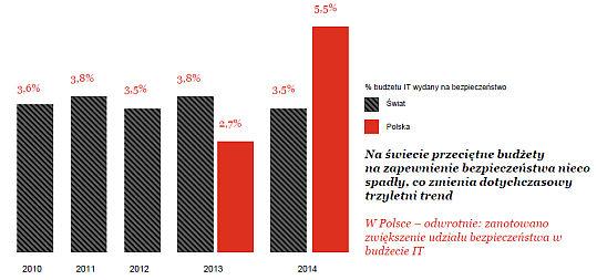 Raport PwC: polskie firmy zwiększają nakłady na bezpieczeństwo IT