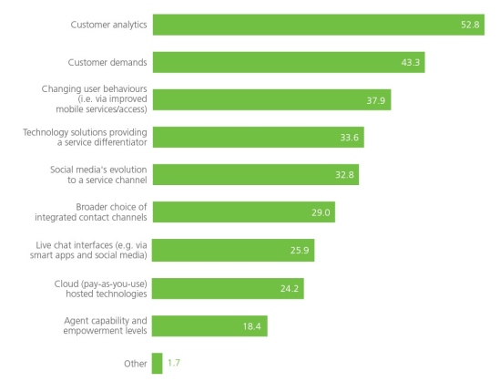 CC Benchmarking Report 2015 - Dimension Data_2