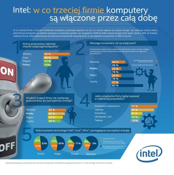 Infografika Intel
