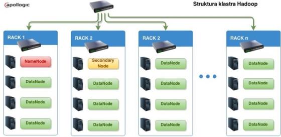 Struktura klastra Hadoop