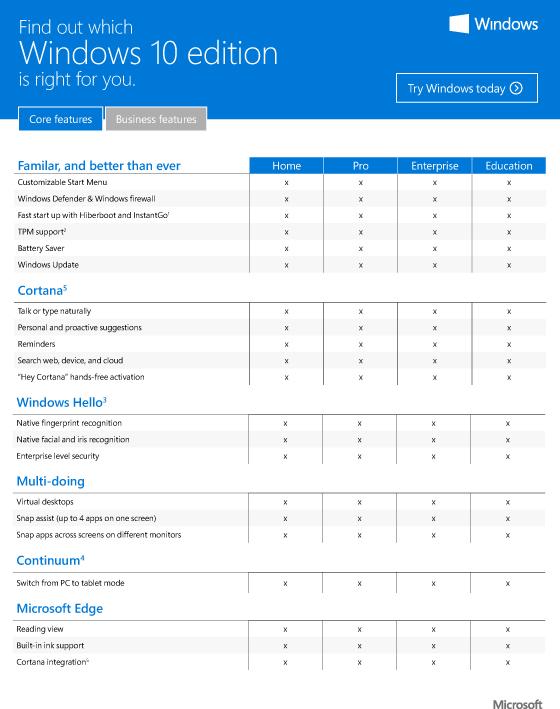 Windows 10 już jest, jak wygląda porównanie funkcjonalności poszczególnych wersji
