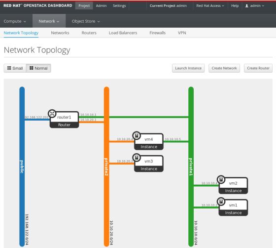 OpenStack, czyli jak efektywnie wdrożyć IaaS