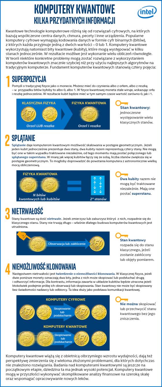 Komputery kwantowe_Infografika