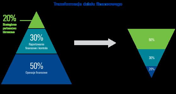 Jak dokonać zmiany organizacji finansów, wizja przyszłości według CFO