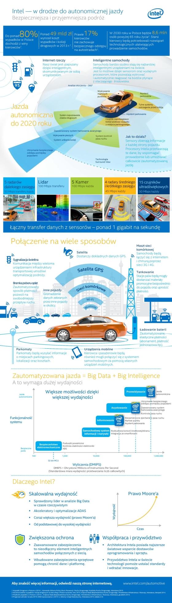 Intel pracuje nad rozwiązaniami dla autonomicznych, inteligentnych samochodów
