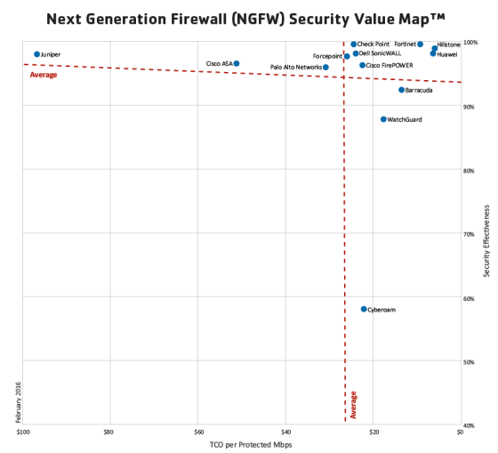 NSS Picture1-Next-Generation Firewall (NGFW) Security Value Map