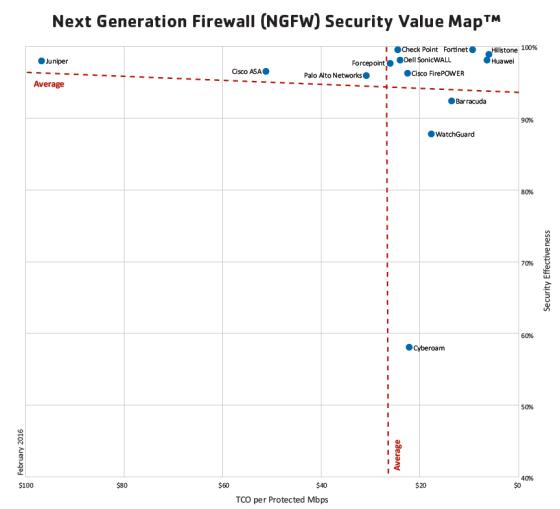 NSS Labs rekomenduje najlepsze Next Generation Firewall
