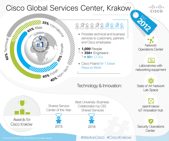 Cisco otwiera w Krakowie EMEAR Security Operations Center (SOC)