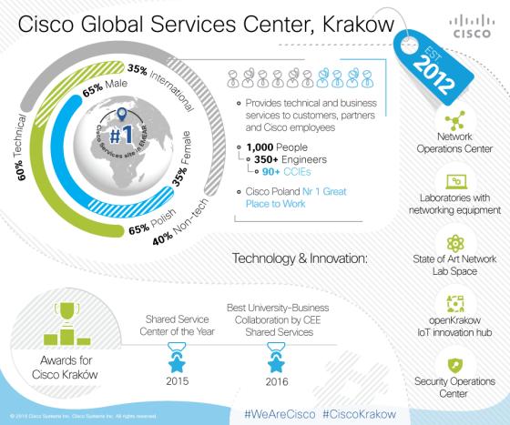 Infographic_2016_Krakow_FINAL
