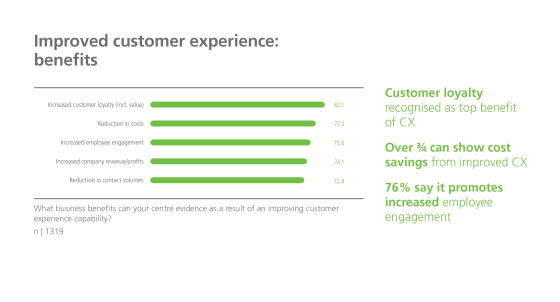 Badanie: postęp w obsłudze klienta jest spowalniany przez samych ludzi