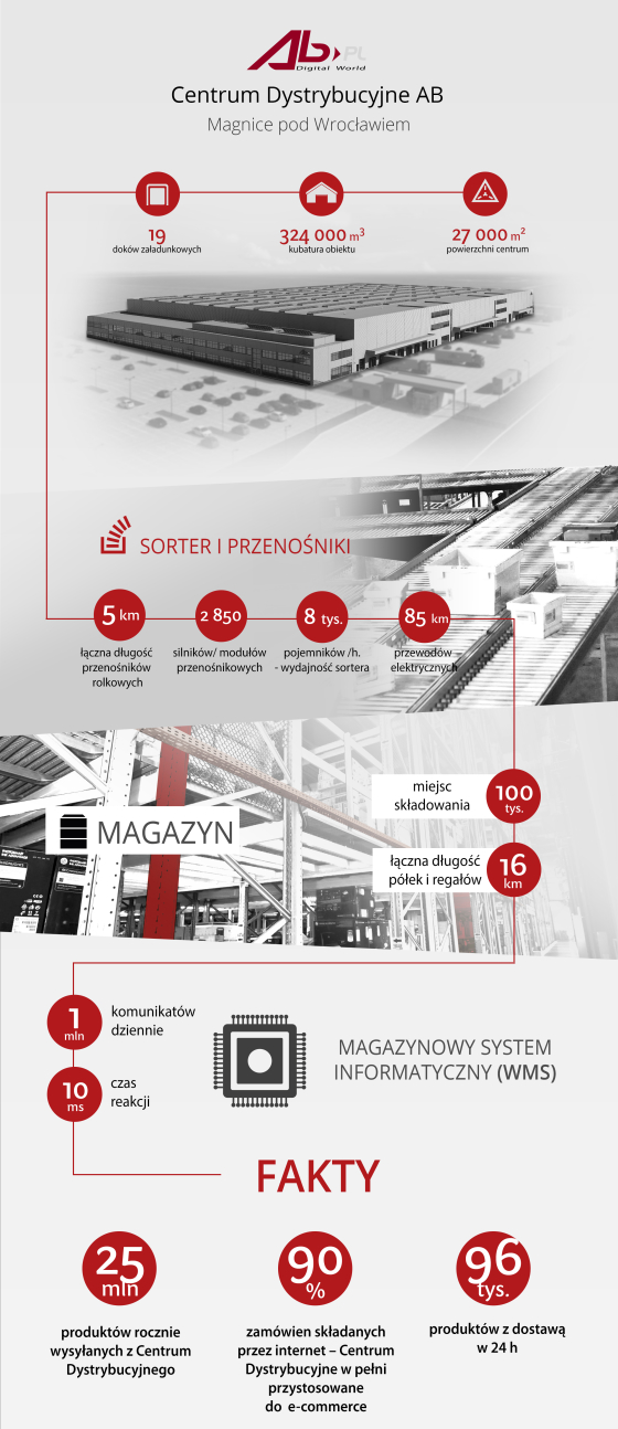 infografika_Centrum Dystrybucyjne AB