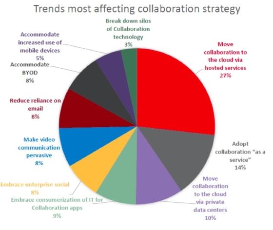 Firmy coraz częściej wybierają narzędzia do pracy grupowej w chmurze<br><span class=bezp_webinar> Bezpłatne webinarium</span>