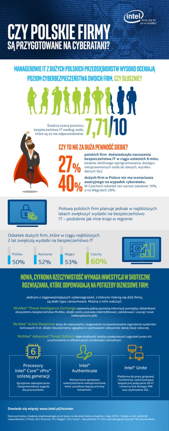 Firmy w Polsce są nieprzygotowane na cyberataki