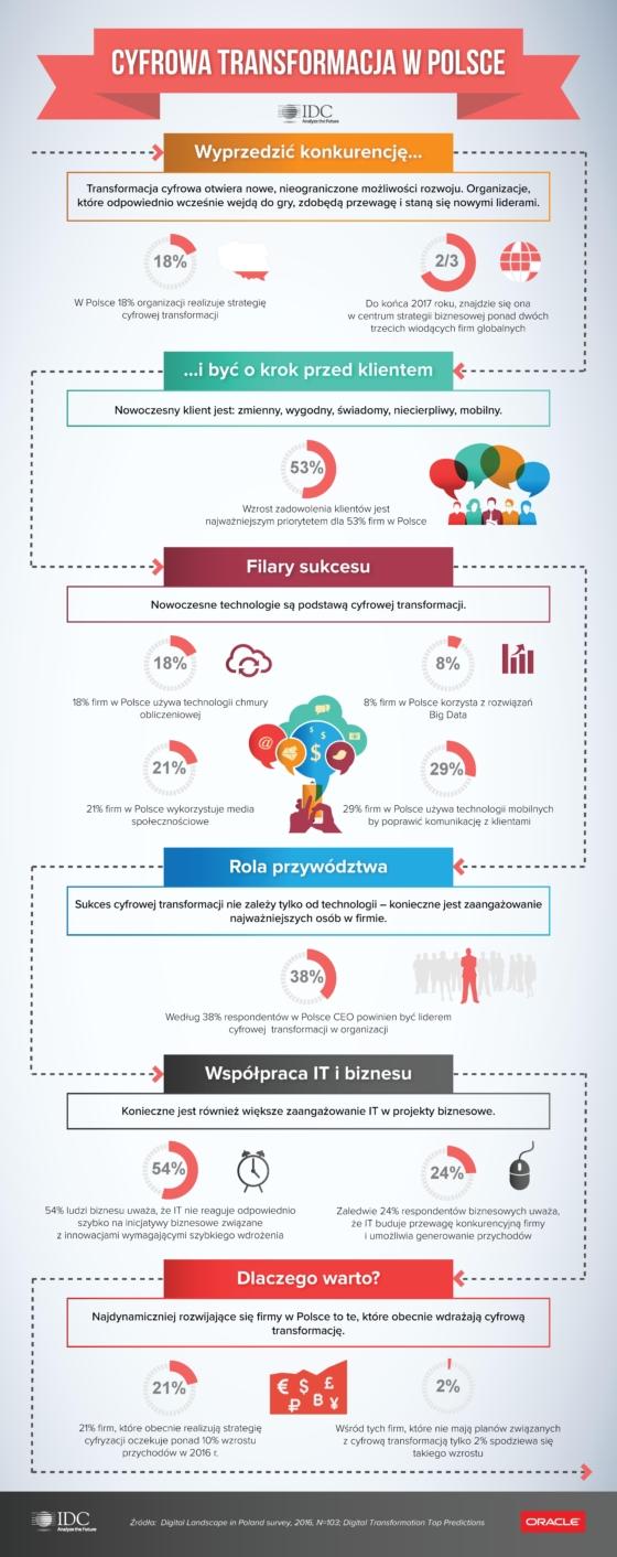 Tylko 26% firm w Polsce uwzględnia cyfrową transformację w swojej strategii