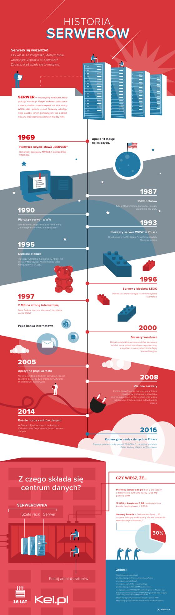 Historia serwerów na infografice: od Arpanet do chmury