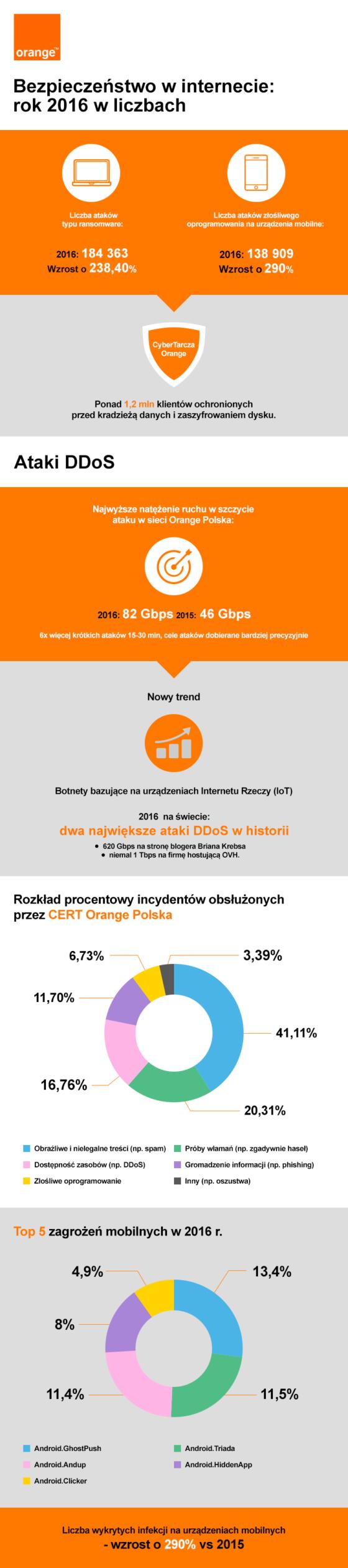 Raport CERT Orange Polska: cyberbezpieczeństwo w 2016