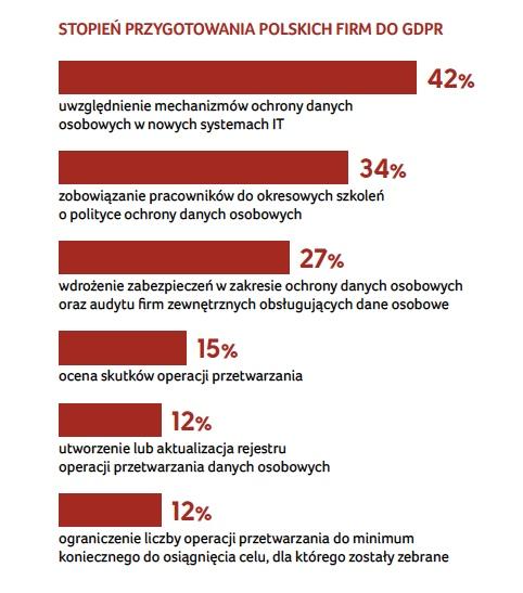 W większości polskich firm miało miejsce ponad 50 incydentów bezpieczeństwa informacji