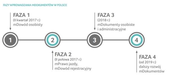 W maju rusza w Polsce pilotaż systemu mDokumenty