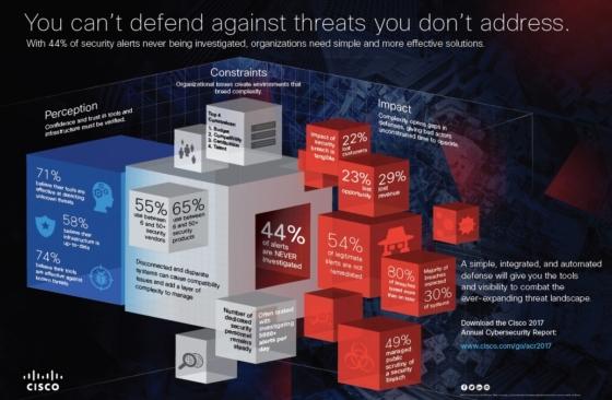 Raport: CSO ujawniają poziom strat związanych z włamaniami do systemów IT