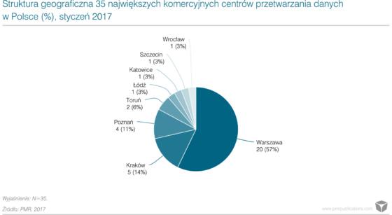Rynek centrów danych w Polsce: główne trendy i prognoza na lata 2017-2018