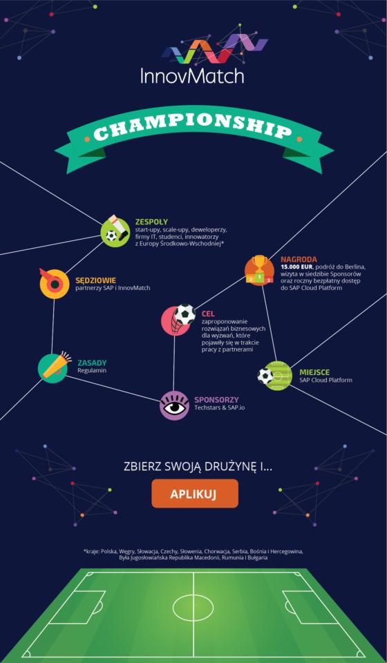 SAP InnovMatch – konkurs dla start-up'ów na temat wyzwań przyszłości