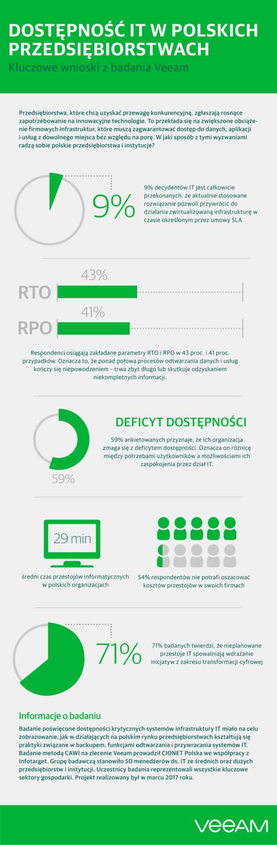 59% polskich firm zmaga się z tzw. deficytem dostępności
