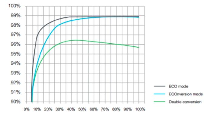 Schneider Electric Galaxy VX: większa moc i wysoka efektywność dużych centrów danych