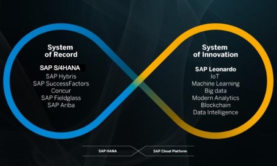 SAP Leonardo: wprowadzenie do nowej platformy SAP