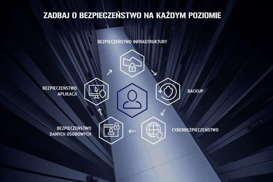 Zadbaj o bezpieczeństwo danych na każdym poziomie!<span class=sponsorowany> Promocja</span>