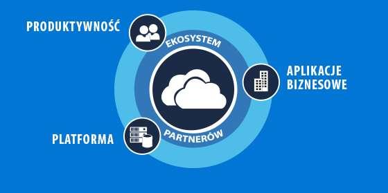 Model chmury przestaje być ograniczeniem w kastomizacji oprogramowania biznesowego<span class=sponsorowany> Promocja</span>