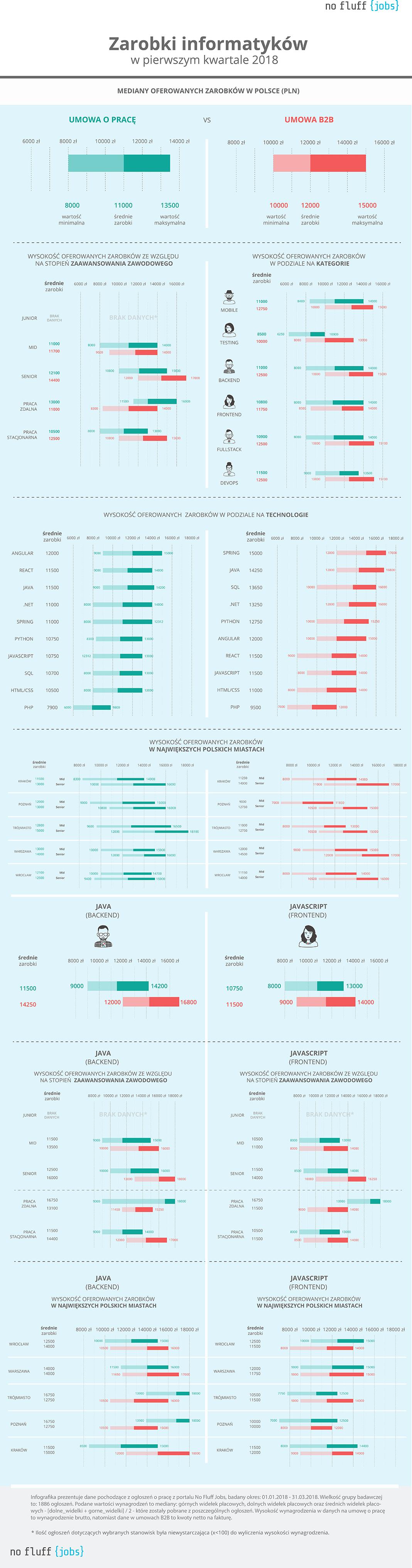 Średnia płaca programisty w Polsce w I kwartale 2018 roku to 11 tys. zł