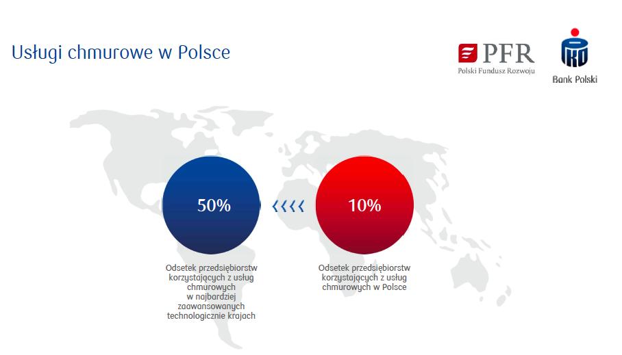 Bank PKO BP i Polski Fundusz Rozwoju tworzą Polską Chmurę Krajową
