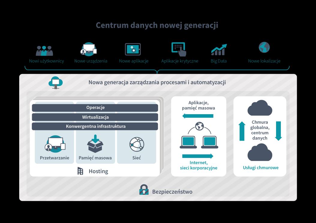 Wszystkie formy przetwarzania i przechowywania danych zbliżają się coraz bardziej do chmury