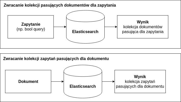 5 rzeczy, których (prawdopodobnie) nie wiedzieliście o Elasticsearch