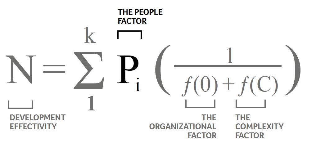 Dlaczego zespoły IT nie zwyciężają? Jak zarządzać projektami IT?