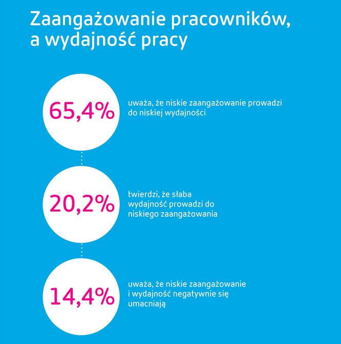 EIU: blisko 55% firm przyznało, że w ciągu 2 lat wdrożyło strategię cyfrowej transformacji